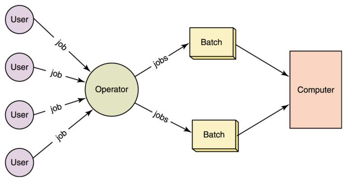 سیستم تولید دسته ای
