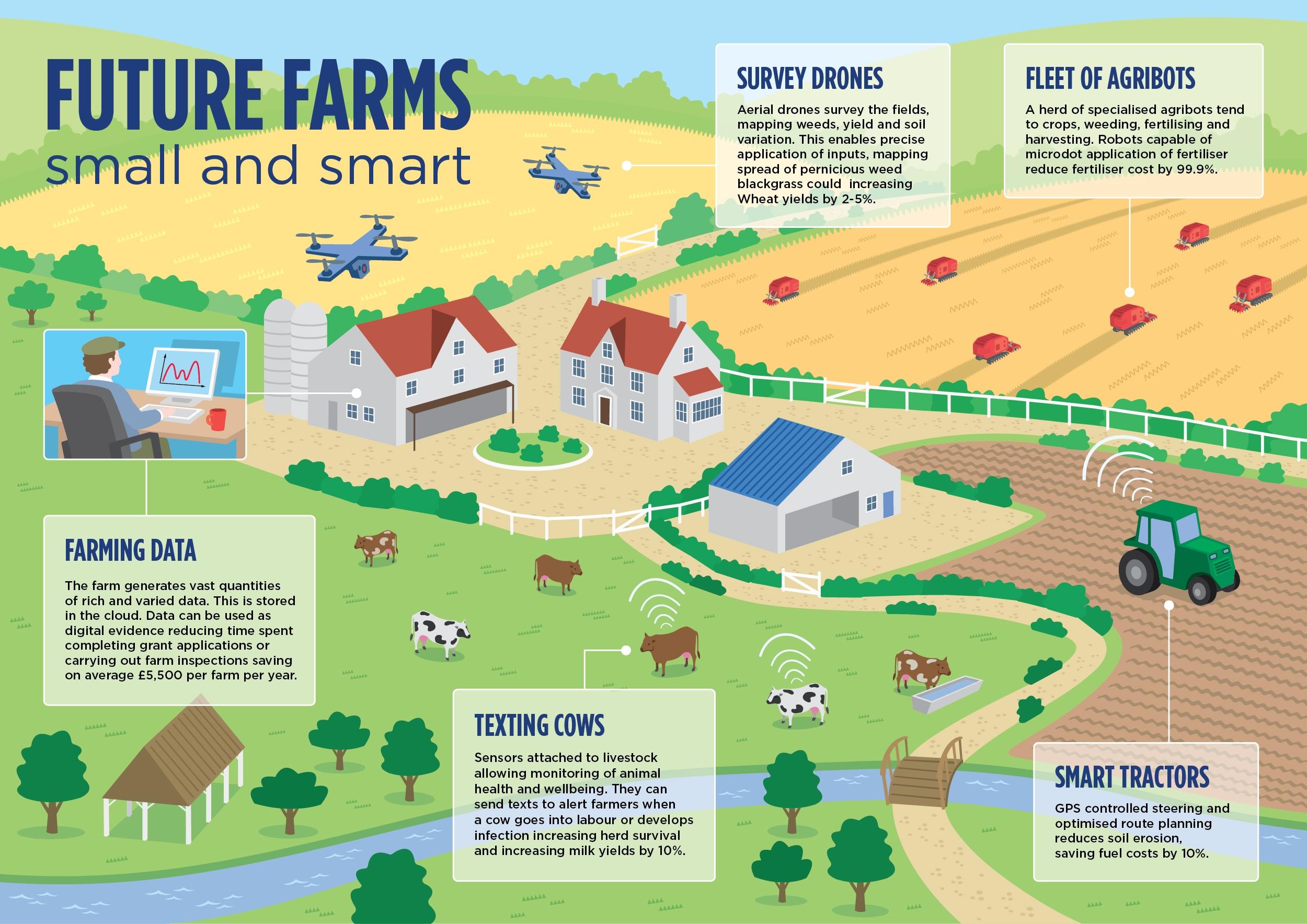 مزارع آینده