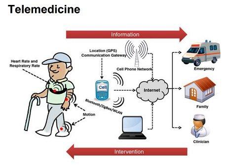 اینترنت اشیاء و سلامت