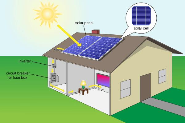 مزایای استفاده از سیستم های سلول خورشیدی
