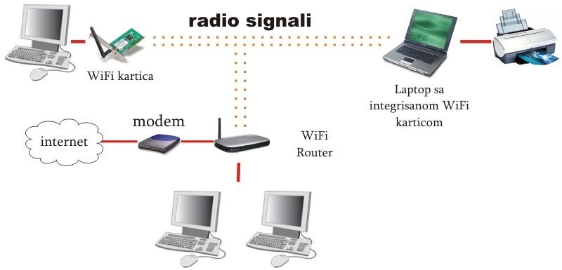 مزایا و معایب شبکه  های بی سیم